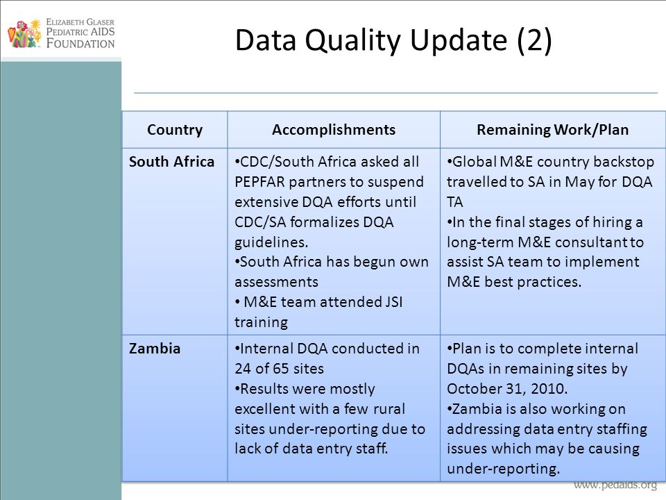 Data Quality Update (2)