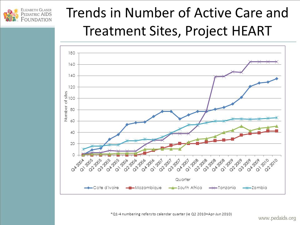 Trends in Number of Active Care and Treatment Sites, Project HEART *Q1-4 numbering refers to calendar quarter (ie Q2 2010=Apr-Jun 2010)