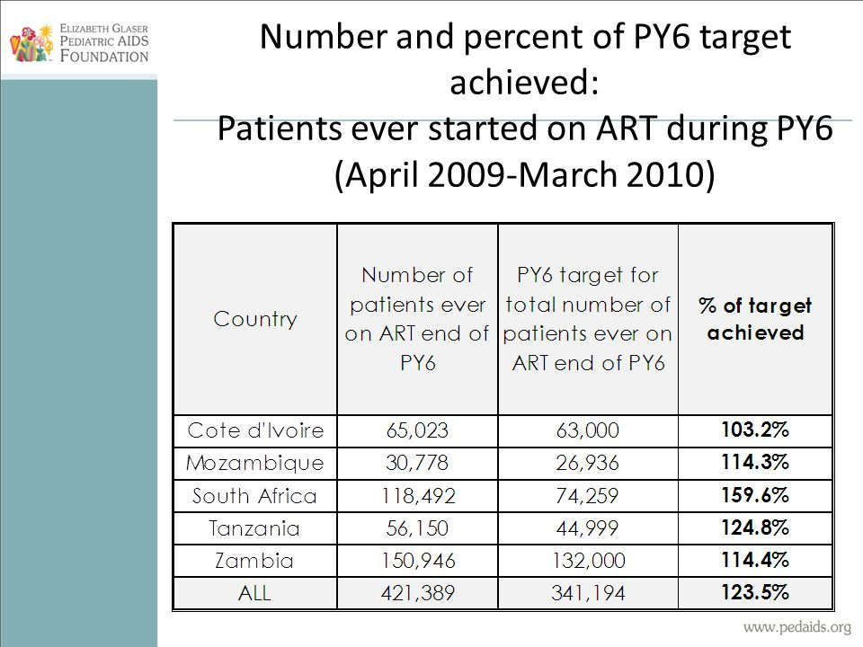 Number and percent of PY6 target achieved: Patients ever started on ART during PY6 (April 2009-March 2010)