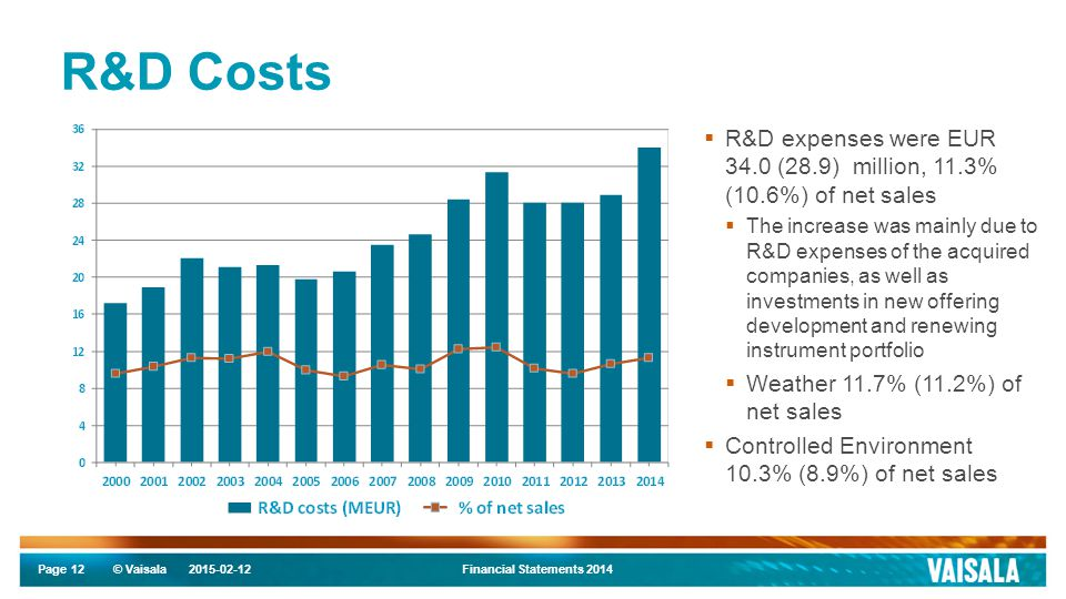 Page © Vaisala R&D Costs 2015-02-12Financial Statements 201412  R&D expenses were EUR 34.0 (28.9) million, 11.3% (10.6%) of net sales  The increase was mainly due to R&D expenses of the acquired companies, as well as investments in new offering development and renewing instrument portfolio  Weather 11.7% (11.2%) of net sales  Controlled Environment 10.3% (8.9%) of net sales
