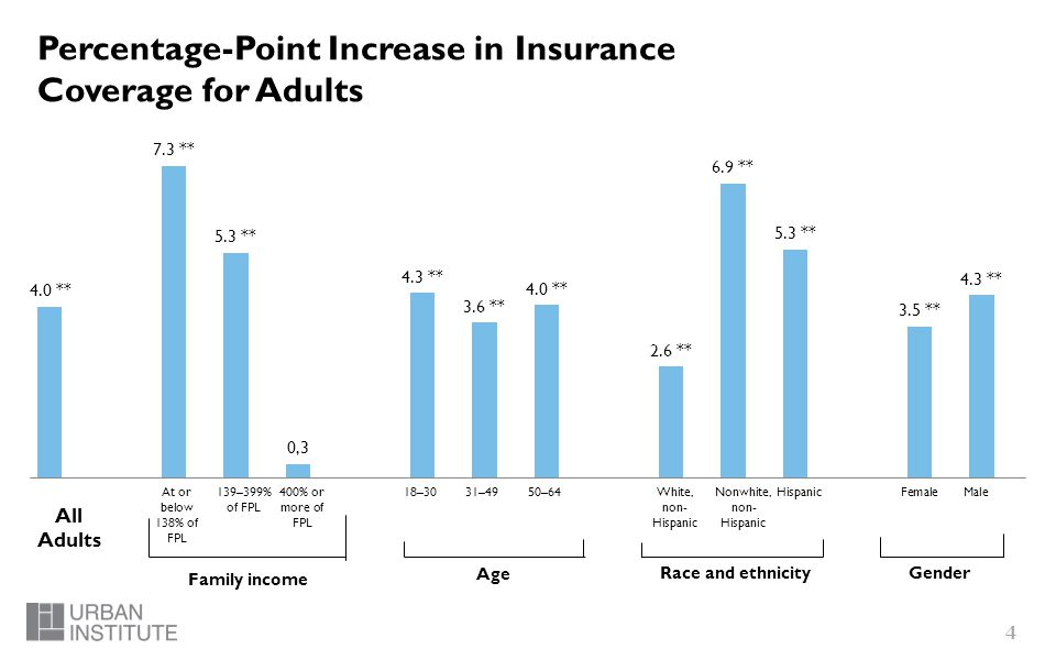 4 Percentage-Point Increase in Insurance Coverage for Adults Family income Age Race and ethnicityGender