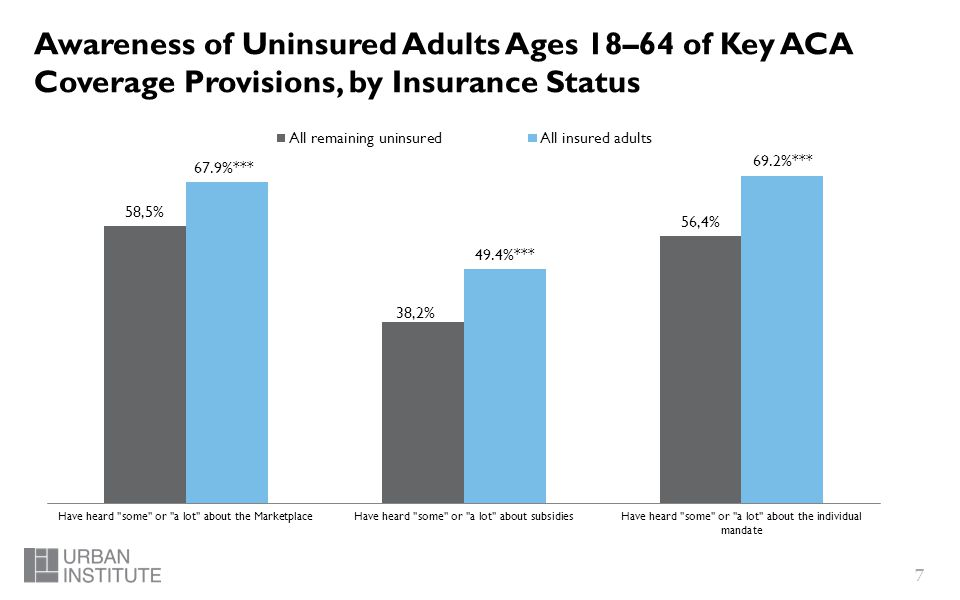 7 Awareness of Uninsured Adults Ages 18–64 of Key ACA Coverage Provisions, by Insurance Status