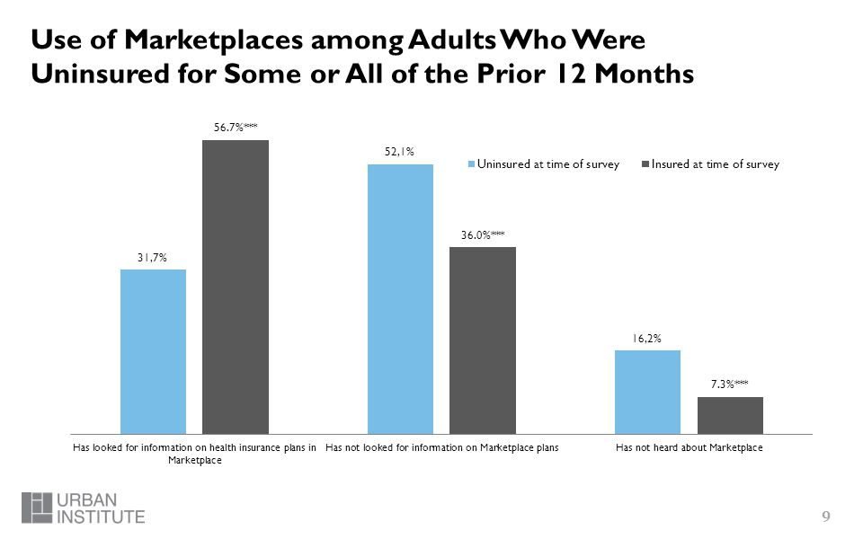 9 Use of Marketplaces among Adults Who Were Uninsured for Some or All of the Prior 12 Months