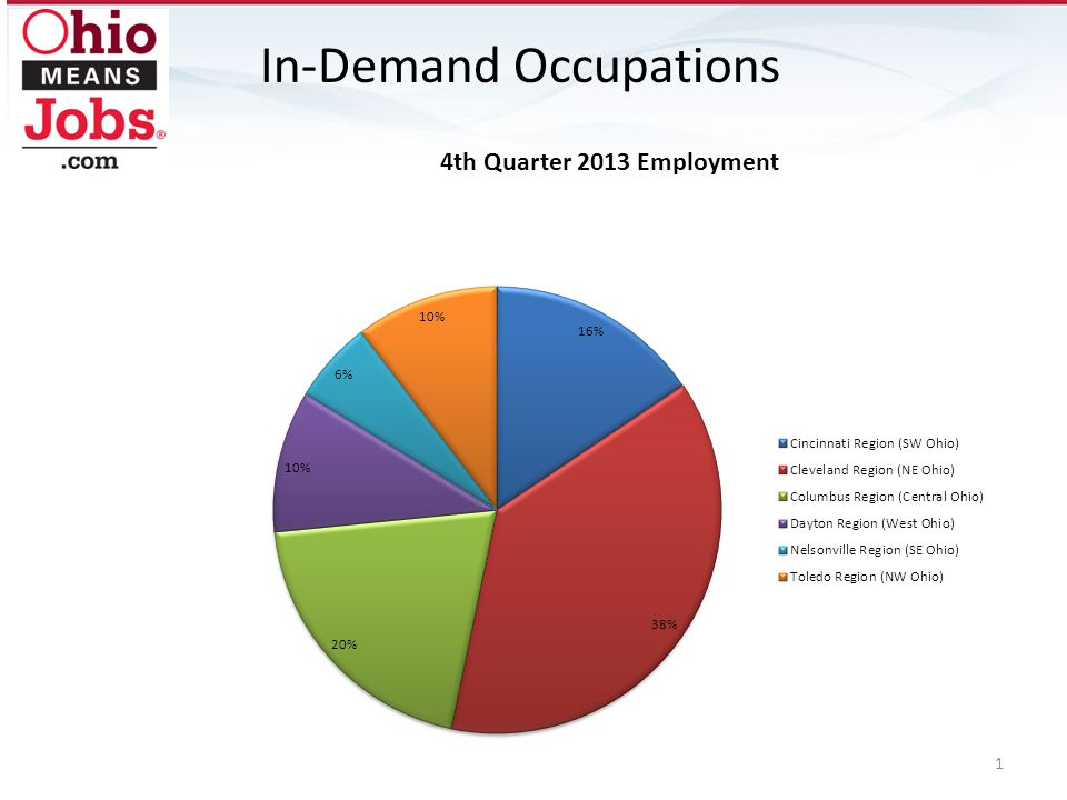 In-Demand Occupations 1