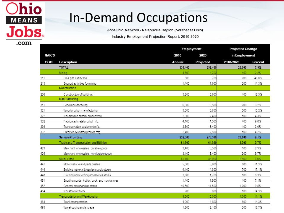 In-Demand Occupations Financial Activities10,20010,8006005.9% 524Insurance carriers and related activities2,1002,3002009.5% 531Real estate1,4001,5001007.1% 532Rental and leasing services1,2001,3001008.3% Professional and Technical Services5,2006,00080015.4% 5413Architectural, engineering, and related services1,2001,40020016.7% 5419Other professional and technical services9001,10020022.2% Administrative Waste Services9,40010,6001,20012.8% 561Administrative and support services7,9009,0001,10013.9% 5613Employment services3,3004,10080024.2% 5617Services to buildings and dwellings1,9002,20030015.8% 562Waste management and remediation service1,5001,6001006.7% Education and Health Services89,300103,70014,40016.1% Educational Services35,70037,0001,3003.6% Health Care and Social Assistance53,50066,70013,20024.7% 621Ambulatory health care services17,60023,9006,30035.8% 622Hospitals16,50018,9002,40014.5% 623Nursing and residential care facilities14,00016,3002,30016.4% 624Social assistance5,4007,6002,20040.7% Leisure and Hospitality29,10031,4002,3007.9% Arts, Entertainment, and Recreation1,8001,9001005.6% 713Amusement, gambling, and recreation1,5001,6001006.7% Accommodation and Food Services27,30029,5002,2008.1% 721Accommodation2,4002,6002008.3% 722Food services and drinking places25,00027,0002,0008.0% 812Personal and laundry services2,7002,9002007.4% 813Membership associations and organizations6,4006,9005007.8% Source: Ohio Department of Job and Family Services, Bureau of Labor Market Information.