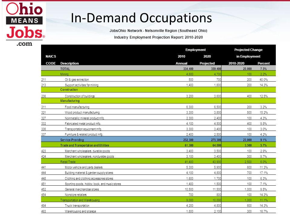 JobsOhio Network - Nelsonville Region (Southeast Ohio) Industry Employment Projection Report: 2010-2020 EmploymentProjected Change NAICS 20102020in Em