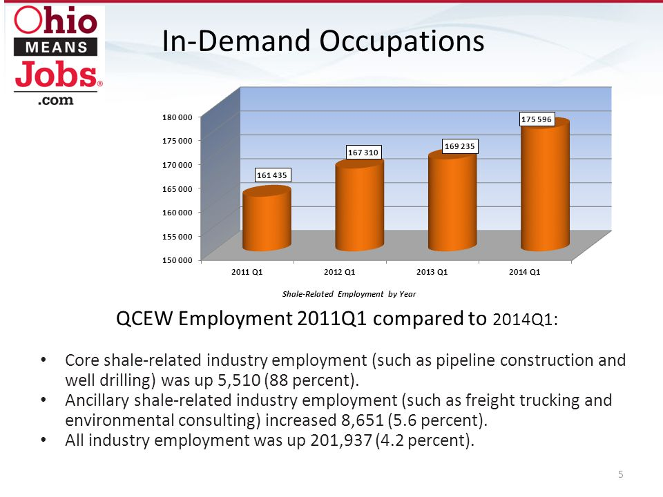 QCEW Employment 2011Q1 compared to 2014Q1: Core shale-related industry employment (such as pipeline construction and well drilling) was up 5,510 (88 p
