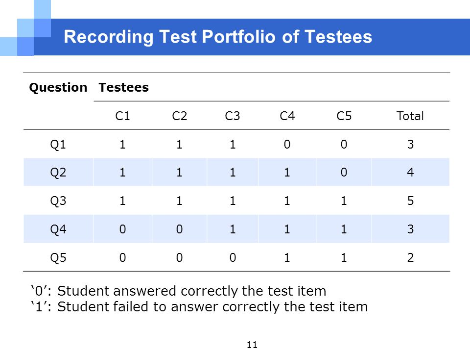 Recording Test Portfolio of Testees QuestionTestees C1C2C3C4C5Total Q1111003 Q2111104 Q3111115 Q4001113 Q5000112 '0': Student answered correctly the test item '1': Student failed to answer correctly the test item 11