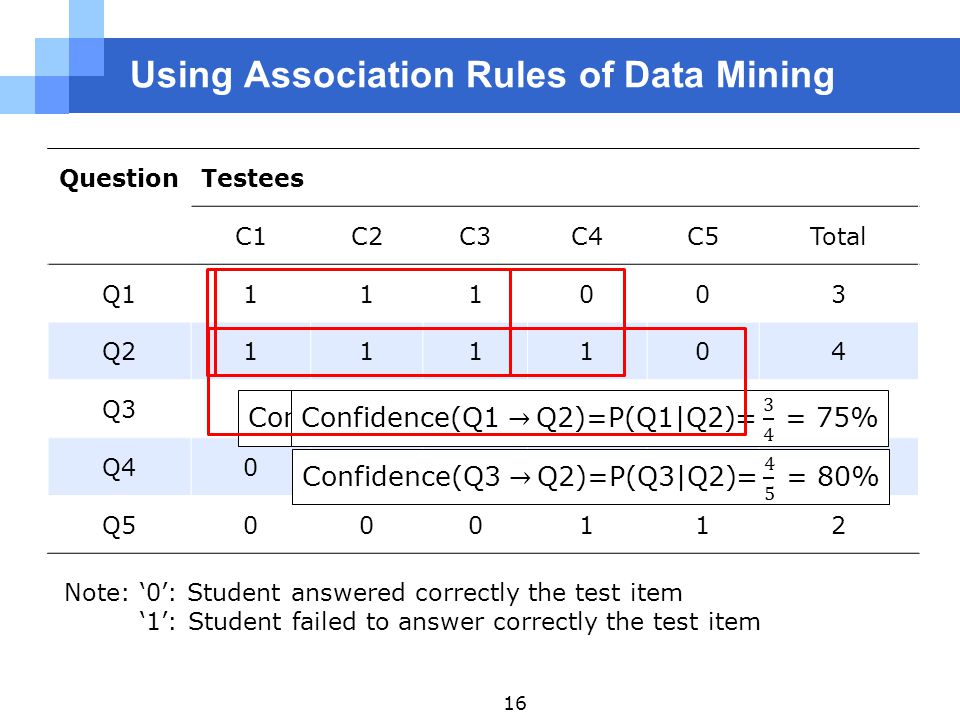Using Association Rules of Data Mining QuestionTestees C1C2C3C4C5Total Q1111003 Q2111104 Q3111115 Q4001113 Q5000112 Note: '0': Student answered correctly the test item '1': Student failed to answer correctly the test item 16