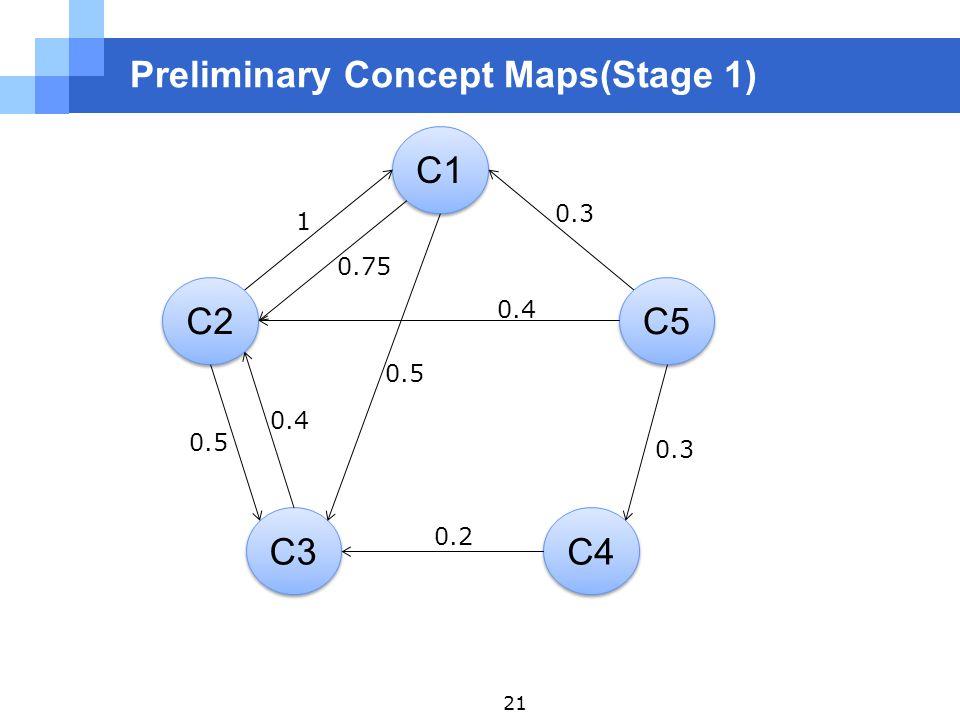 Preliminary Concept Maps(Stage 1) C1 C2 C3 C4 C5 1 0.75 0.3 0.4 0.5 0.4 0.2 0.5 21