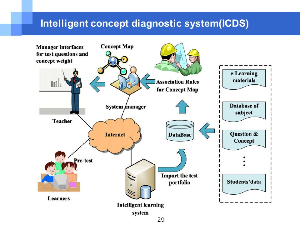 Intelligent concept diagnostic system(ICDS) 29