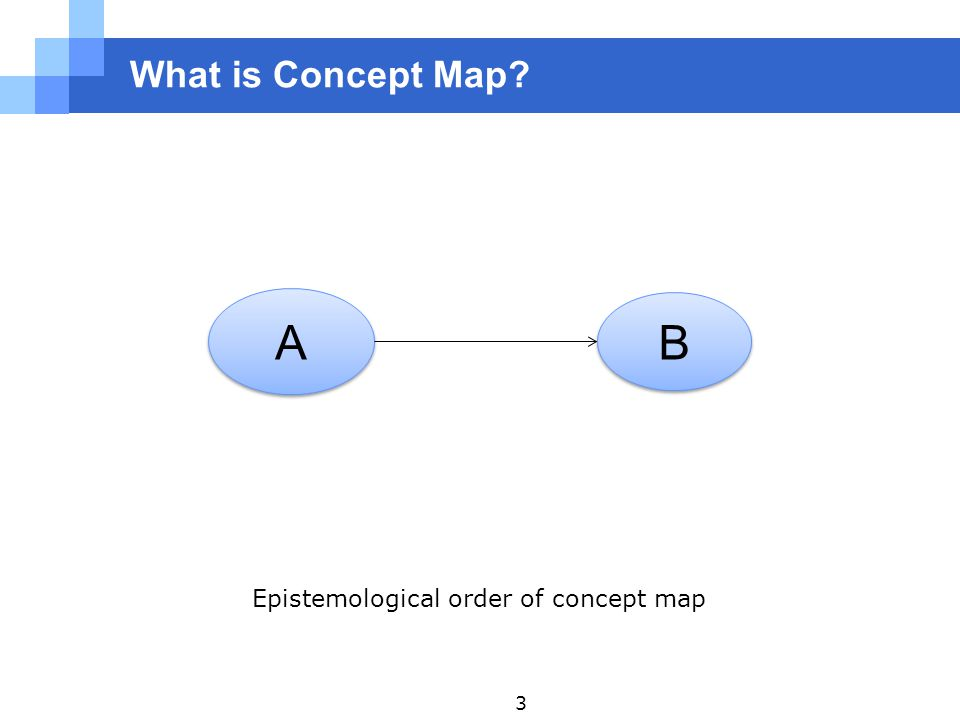 What is Concept Map? A A B B Epistemological order of concept map 3