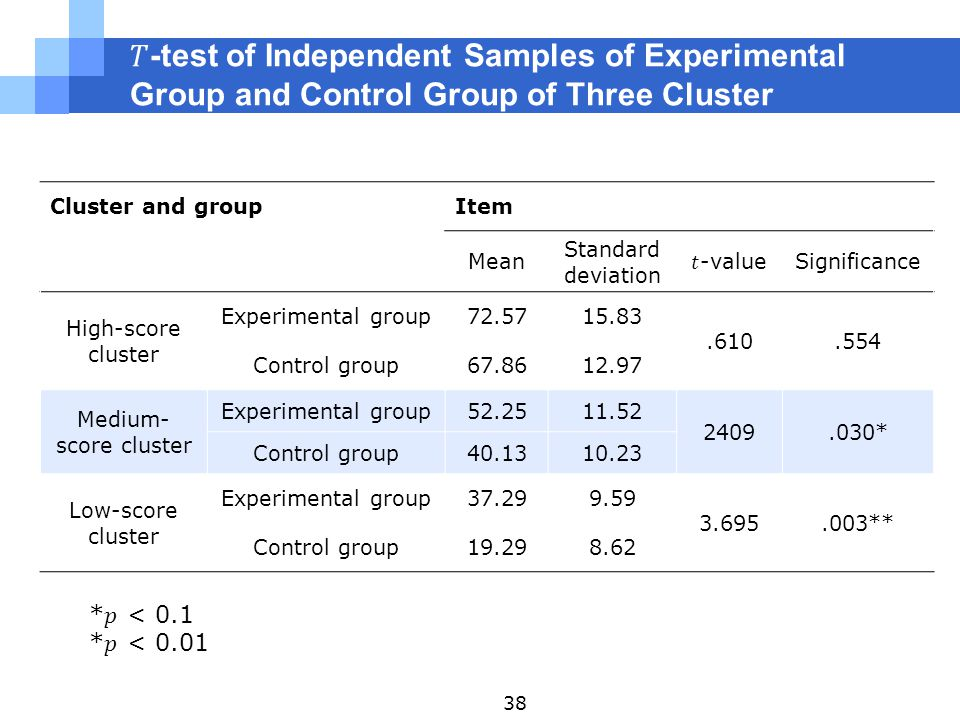Cluster and groupItem Mean Standard deviation Significance High-score cluster Experimental group72.5715.83.610.554 Control group67.8612.97 Medium- score cluster Experimental group52.2511.52 2409.030* Control group40.1310.23 Low-score cluster Experimental group37.299.59 3.695.003** Control group19.298.62 38