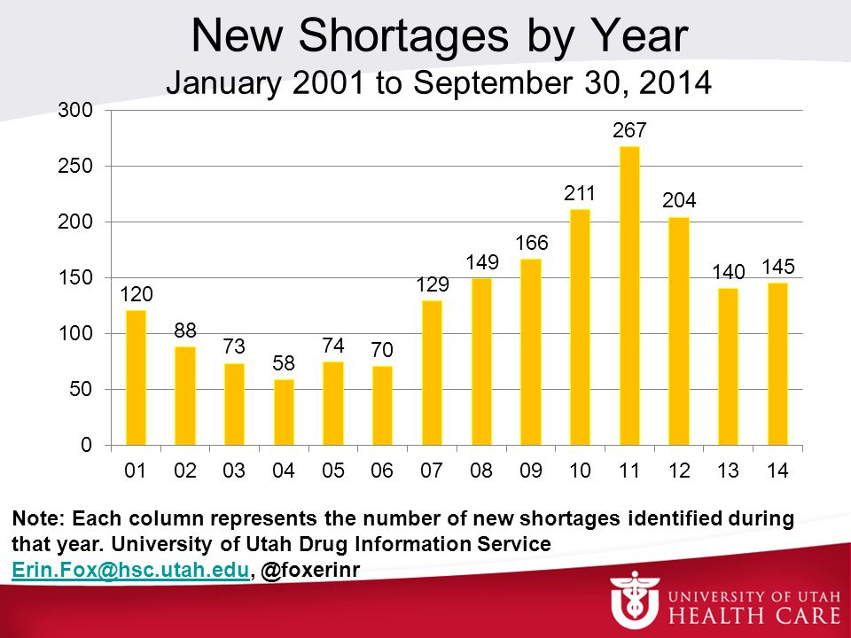 New Shortages by Year January 2001 to September 30, 2014 Note: Each column represents the number of new shortages identified during that year.