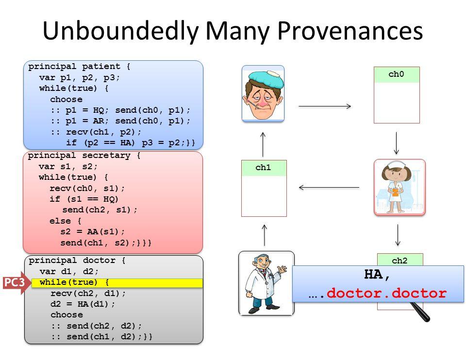 ch0 Unboundedly Many Provenances PC3 principal patient { var p1, p2, p3; while(true) { choose :: p1 = HQ; send(ch0, p1); :: p1 = AR; send(ch0, p1); :: recv(ch1, p2); if (p2 == HA) p3 = p2;}} ch1 ch2 principal secretary { var s1, s2; while(true) { recv(ch0, s1); if (s1 == HQ) send(ch2, s1); else { s2 = AA(s1); send(ch1, s2);}}} principal doctor { var d1, d2; while(true) { recv(ch2, d1); d2 = HA(d1); choose :: send(ch2, d2); :: send(ch1, d2);}} HA HA, ….doctor.doctor HA, ….doctor.doctor