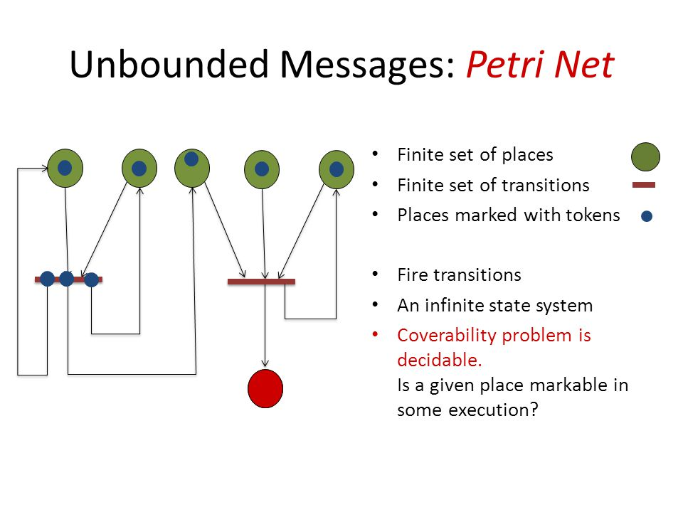 Unbounded Messages: Petri Net Finite set of places Finite set of transitions Places marked with tokens Fire transitions An infinite state system Coverability problem is decidable.