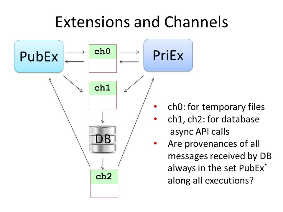 Extensions and Channels DB PubEx PriEx ch0 ch1 ch2 ch0: for temporary files ch1, ch2: for database async API calls Are provenances of all messages received by DB always in the set PubEx * along all executions