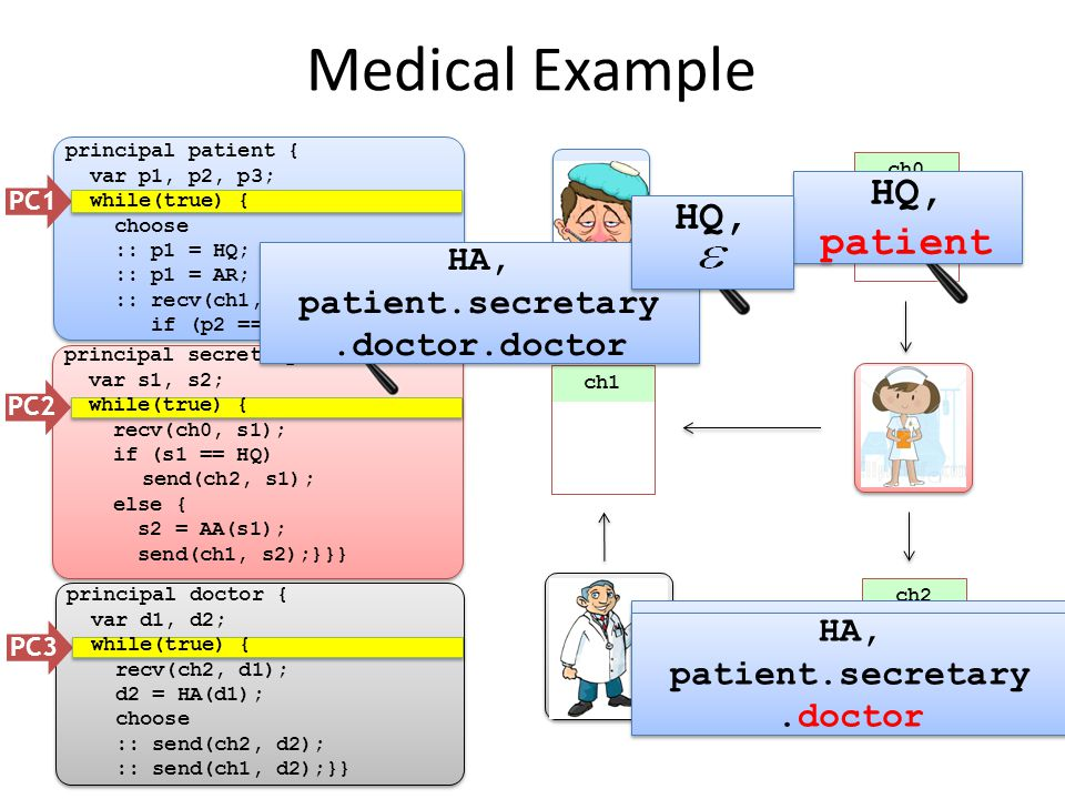 ch0 Medical Example PC1 PC2 PC3 ch2 principal patient { var p1, p2, p3; while(true) { choose :: p1 = HQ; send(ch0, p1); :: p1 = AR; send(ch0, p1); :: recv(ch1, p2); if (p2 == HA) p3 = p2;}} ch1 principal secretary { var s1, s2; while(true) { recv(ch0, s1); if (s1 == HQ) send(ch2, s1); else { s2 = AA(s1); send(ch1, s2);}}} principal doctor { var d1, d2; while(true) { recv(ch2, d1); d2 = HA(d1); choose :: send(ch2, d2); :: send(ch1, d2);}} HQ HQ, patient HQ, patient HA HA, patient.secretary.doctor.doctor HA, patient.secretary.doctor.doctor HQ, patient.secretary HQ, patient.secretary HA, patient.secretary.doctor HA, patient.secretary.doctor