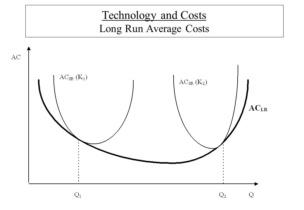 Technology and Costs Long Run Average Costs