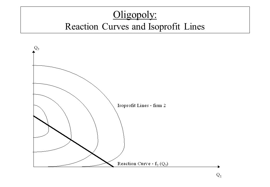 Oligopoly: Reaction Curves and Isoprofit Lines
