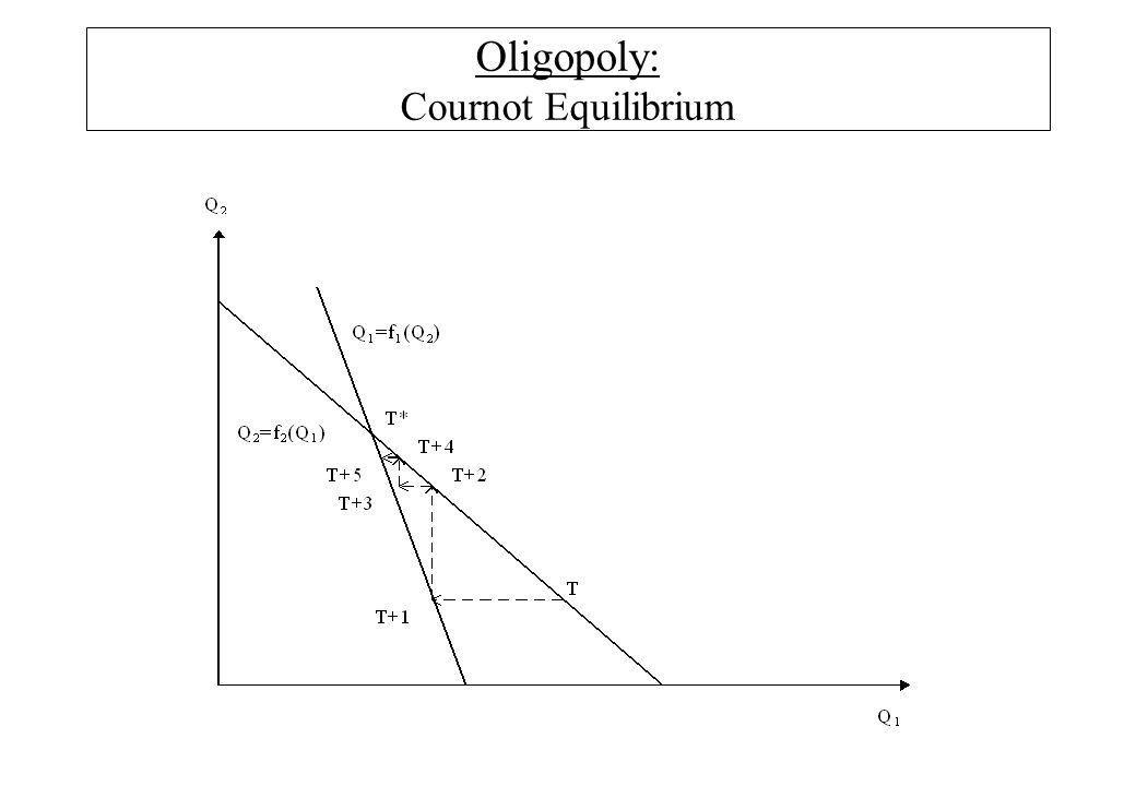 Oligopoly: Cournot Equilibrium