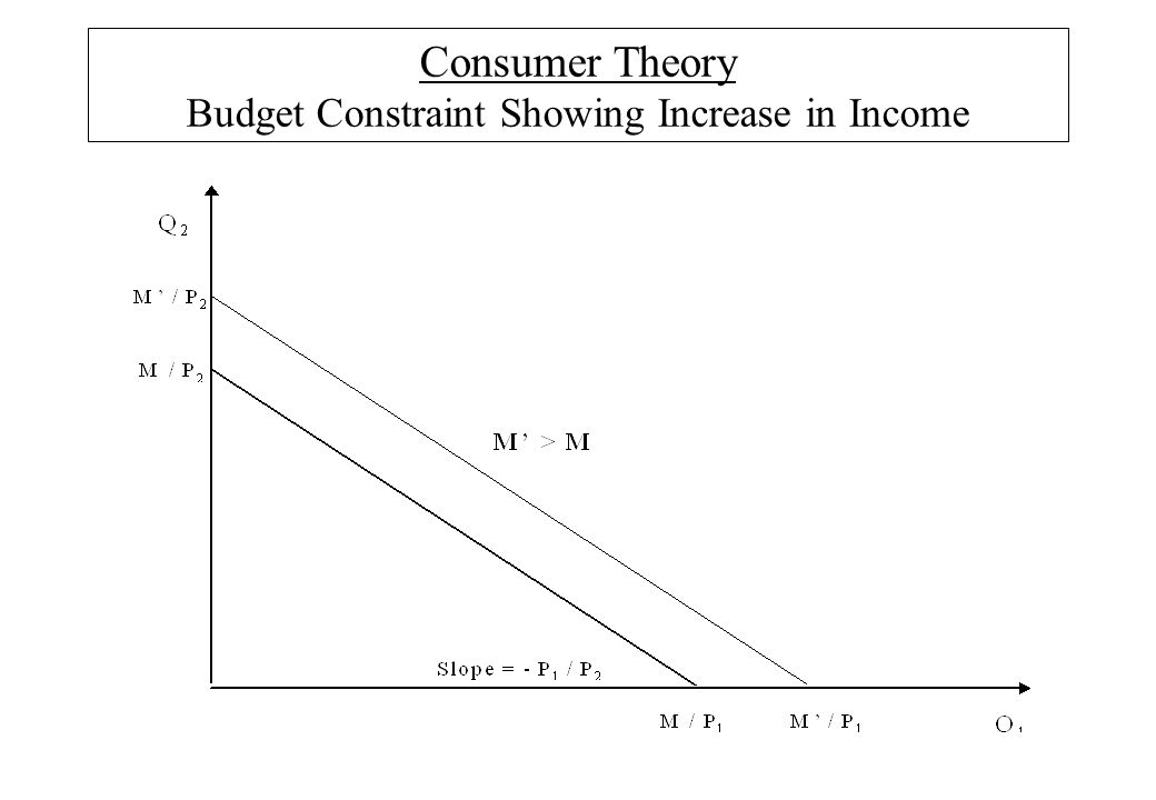 Consumer Theory Budget Constraint Showing Increase in Income
