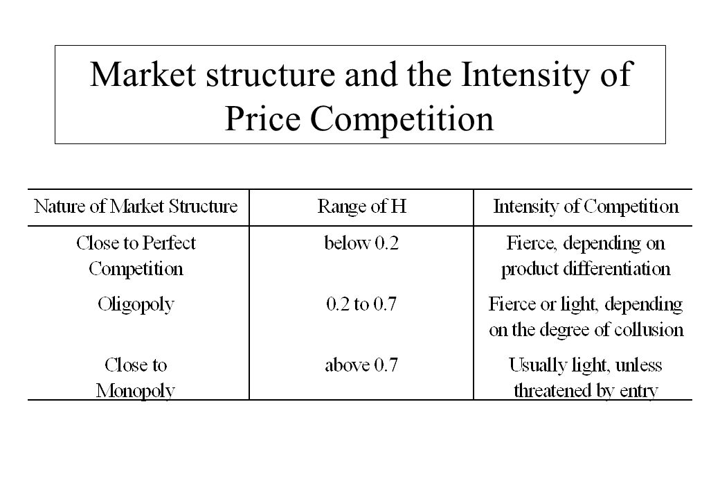 Market structure and the Intensity of Price Competition