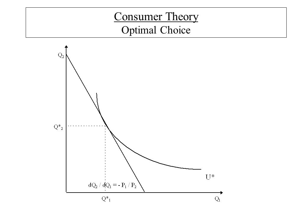 Consumer Theory Optimal Choice