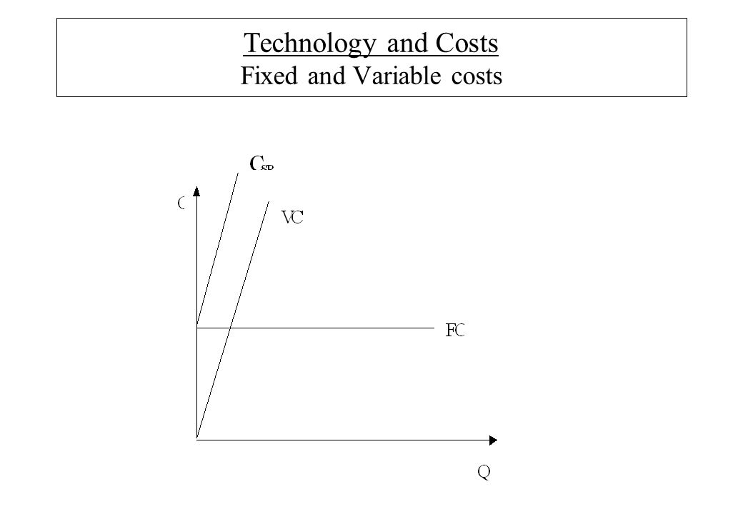 Technology and Costs Fixed and Variable costs