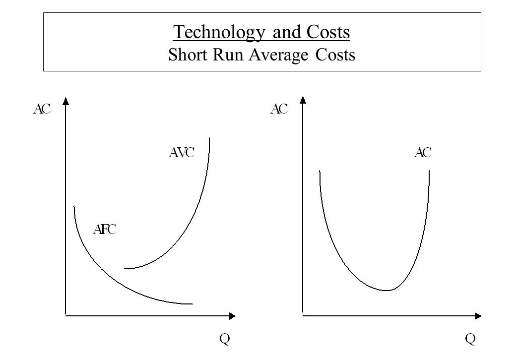 Technology and Costs Short Run Average Costs