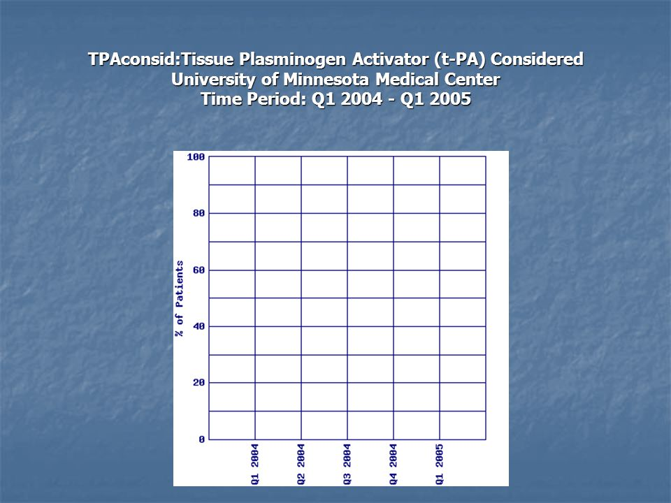 TPAconsid:Tissue Plasminogen Activator (t-PA) Considered University of Minnesota Medical Center Time Period: Q1 2004 - Q1 2005
