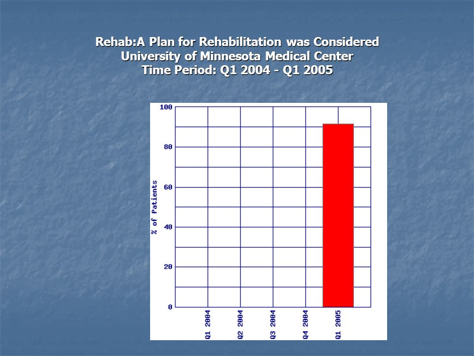 Rehab:A Plan for Rehabilitation was Considered University of Minnesota Medical Center Time Period: Q1 2004 - Q1 2005