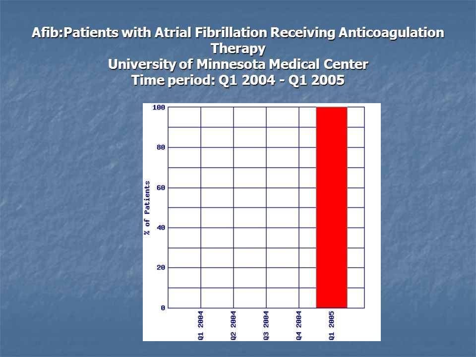 Afib:Patients with Atrial Fibrillation Receiving Anticoagulation Therapy University of Minnesota Medical Center Time period: Q1 2004 - Q1 2005