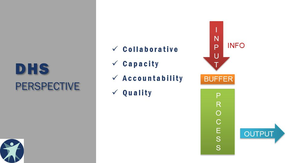 DHS PERSPECTIVE Collaborative Capacity Accountability Quality INPUTINPUT BUFFER PROCESSPROCESS OUTPUT INFO