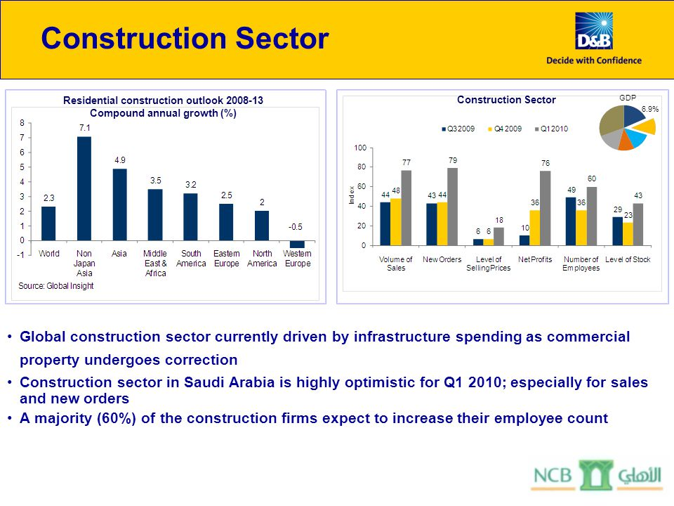 Construction Sector Global construction sector currently driven by infrastructure spending as commercial property undergoes correction Construction sector in Saudi Arabia is highly optimistic for Q1 2010; especially for sales and new orders A majority (60%) of the construction firms expect to increase their employee count Residential construction outlook 2008-13 Compound annual growth (%) 6.9% GDP Construction Sector