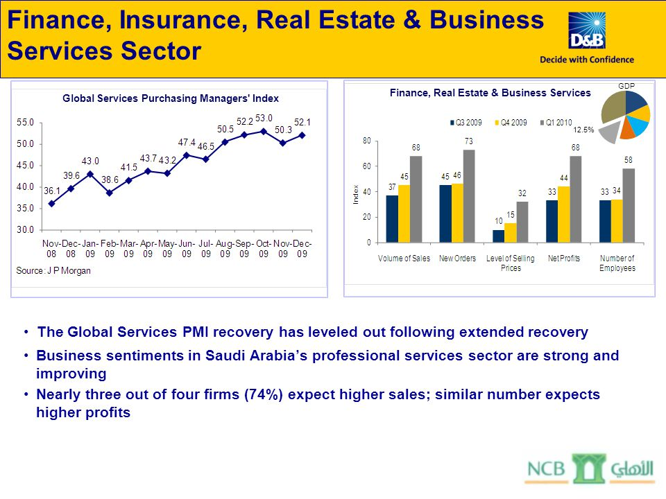 Finance, Insurance, Real Estate & Business Services Sector The Global Services PMI recovery has leveled out following extended recovery Business sentiments in Saudi Arabia's professional services sector are strong and improving Nearly three out of four firms (74%) expect higher sales; similar number expects higher profits GDP 12.5% Global Services Purchasing Managers Index Finance, Real Estate & Business Services