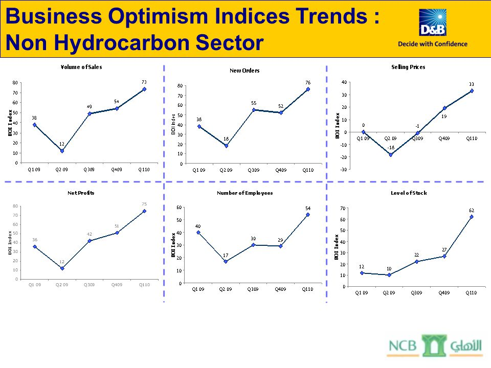 Business Optimism Indices Trends : Non Hydrocarbon Sector