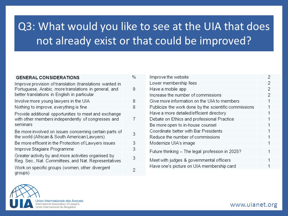 www.uianet.org Q3: What would you like to see at the UIA that does not already exist or that could be improved.
