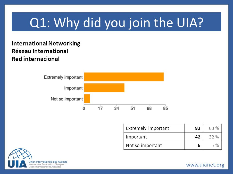 www.uianet.org Q4: In which area of law would you like to receive UIA training?