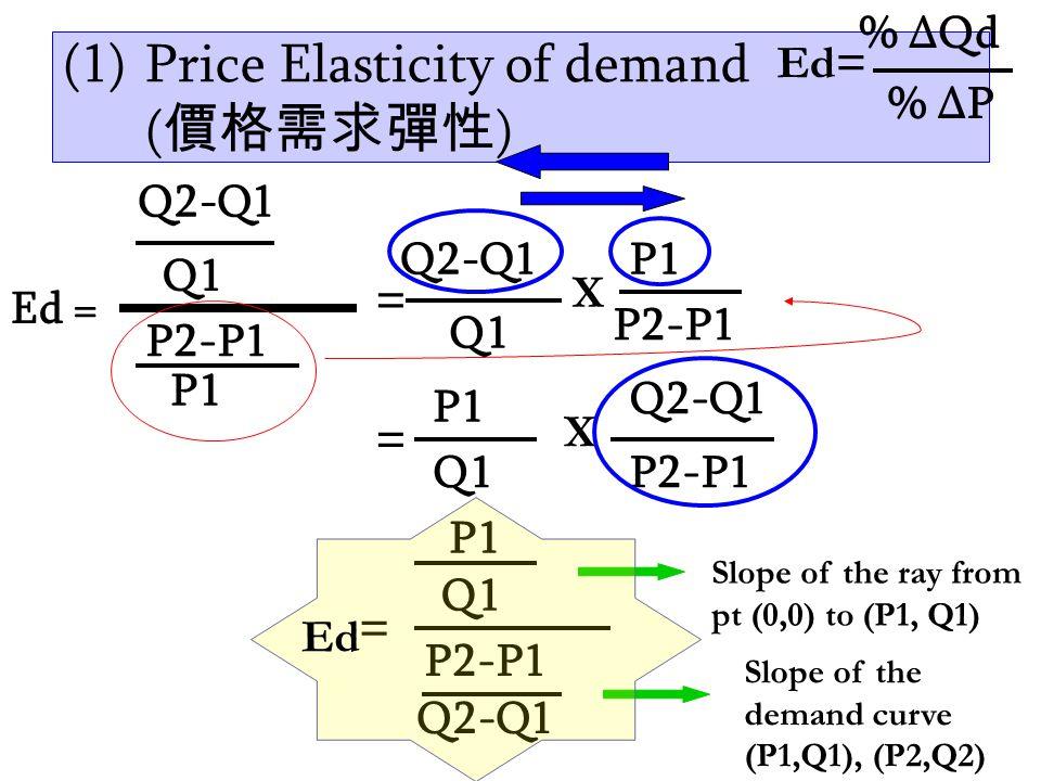 Continues…. 4.Elastic demand ∞ >Ed > 1 %∆Qd > %∆P  反應大 5.perfectly elastic demand Ed = ∞ %∆Qd = ∞ > %∆P  反應無限大 D Q P