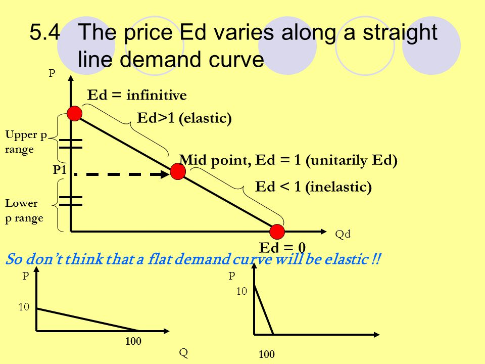 Use slopes or angles to measure the Price elasticity demand A linear demand curve P Q D M (0,0) ab (P2,Q2 ) If ray form the origin slope = D curve slope ∠ a = ∠ b  Ed = 1 at M Unitarily range If ray from the origin slope > D curve slope ∠ a > ∠ b  Ed >1 elastic range If ray from the origin slope < D curve slope ∠ a < ∠ b  Ed <1 inelastic range P1
