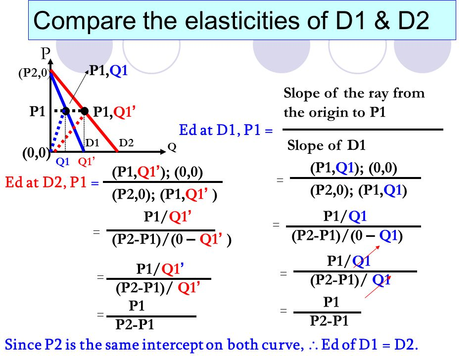5.4The price Ed varies along a straight line demand curve Mid point, Ed = 1 (unitarily Ed) P1 Ed>1 (elastic) Ed < 1 (inelastic) Ed = 0 Ed = infinitive Qd P So don't think that a flat demand curve will be elastic !.