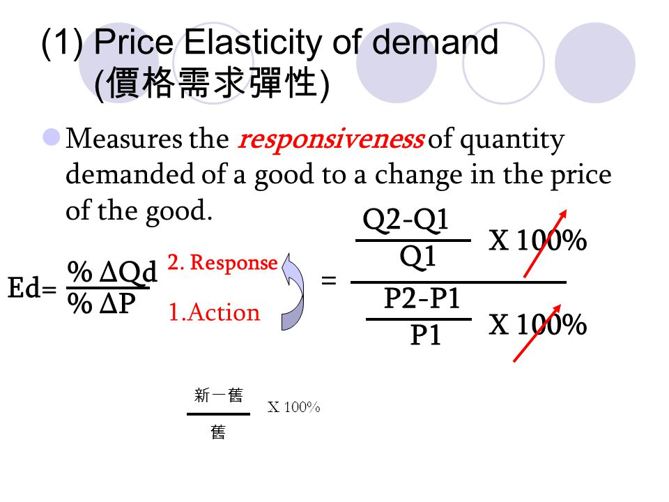 The determinants can be: (1)The price of the good – price elasticity of demand %∆Qd %∆Qd %∆Price %∆Price (2)The income of the consumer – income elasticity of demand %∆Qd %∆ income (3) The price of another good – cross elasticity of demand = =
