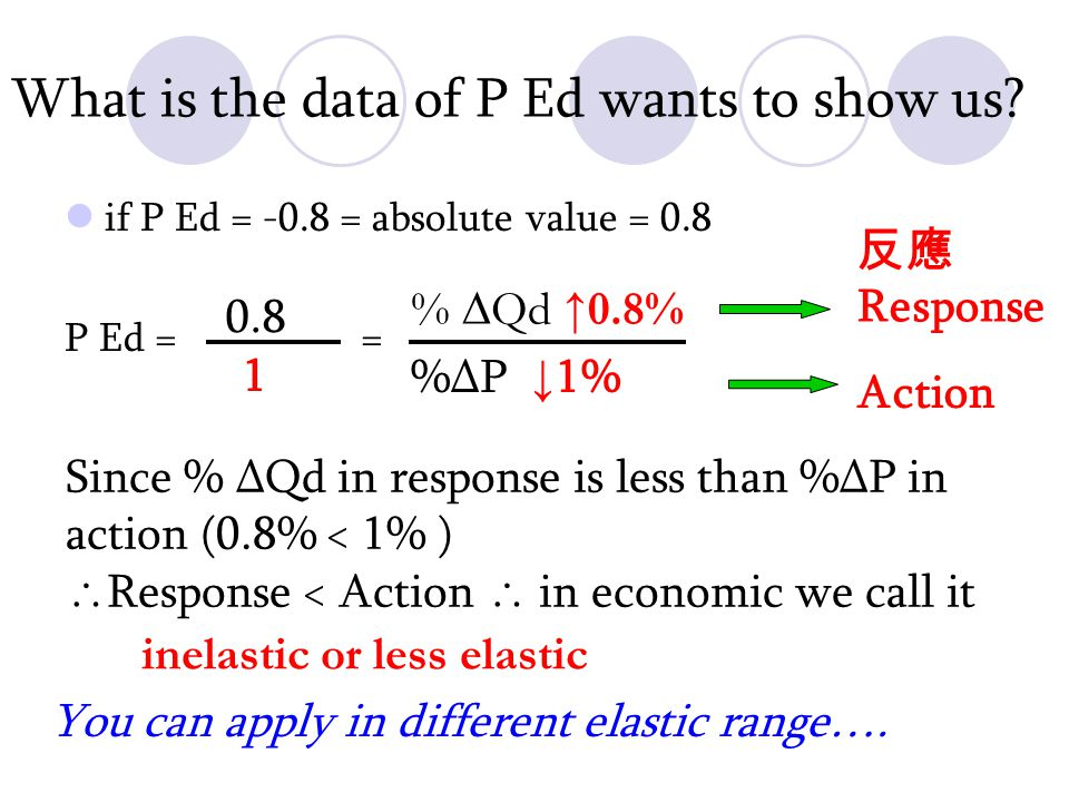Compare the elasticities of D2 & D3 P D3 (0,0) Q (P2 ',0 ) Ed at D3, P1 = P1 D2 Q1Q1 ' Slope of the ray from the origin to P1 Slope of D1 P1/Q1 ' (P2 ' -P1)/(0 – Q1 ' ) P1,Q1 ' = P1,Q1 P1/Q1 ' (P2 ' -P1)/ Q1 ' = = P1 P2 ' -P1 (P1,Q1 ' ); (0,0) (P2 ',0); (P1,Q1 ' ) = Ed at D2, P1 = (P1,Q1 ); (0,0) (P2,0); (P1,Q1 ) P1/Q1 (P2-P1)/(0 – Q1) = = = P1/Q1 (P2-P1)/ Q1 P1 P2-P1 Since P2'>P2,  Ed of D3< D2 (P2,0)