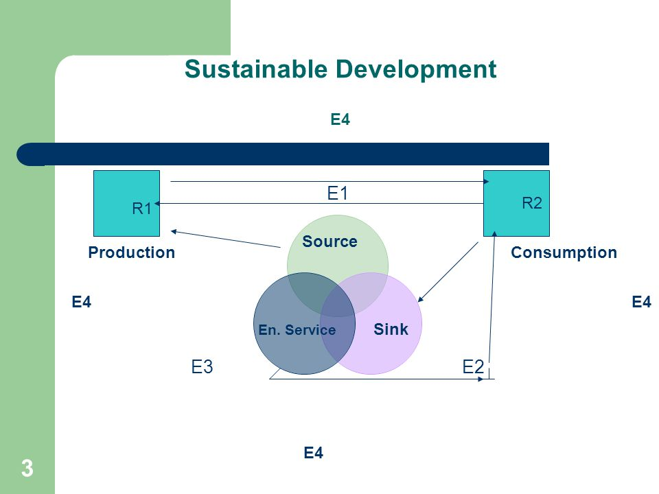 3 Sustainable Development E4 E1 E2E3 R1 R2 E4 ProductionConsumption Source Sink En. Service E4