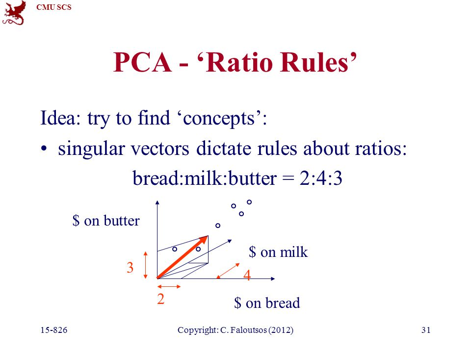 CMU SCS 15-826Copyright: C. Faloutsos (2012)31 PCA - 'Ratio Rules' Idea: try to find 'concepts': singular vectors dictate rules about ratios: bread:mi