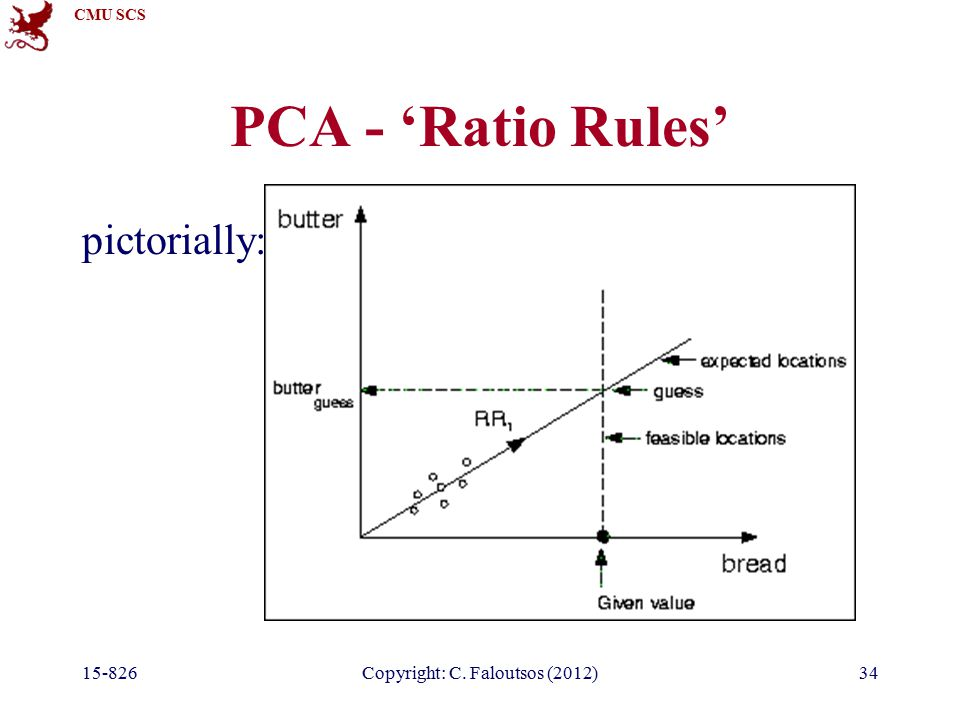 CMU SCS 15-826Copyright: C. Faloutsos (2012)34 PCA - 'Ratio Rules' pictorially: