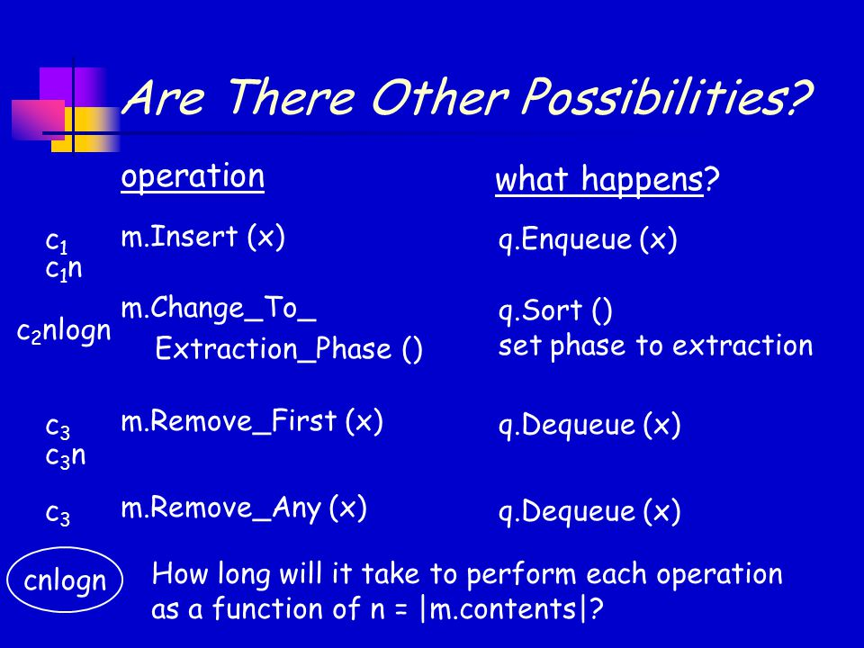 Are There Other Possibilities? operation m.Insert (x) m.Change_To_ Extraction_Phase () m.Remove_First (x) m.Remove_Any (x) what happens? q.Enqueue (x)