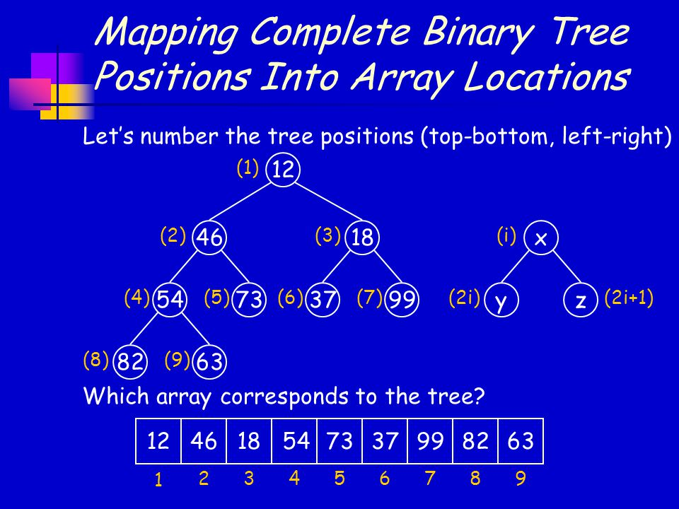 Mapping Complete Binary Tree Positions Into Array Locations 12 4618 547337 8263 99 Let's number the tree positions (top-bottom, left-right) (1) (2)(3)