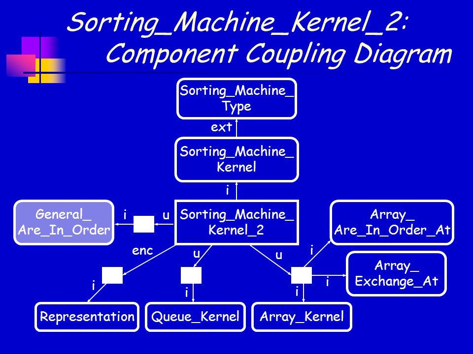 Sorting_Machine_Kernel_2: Component Coupling Diagram Sorting_Machine_ Type ext i Sorting_Machine_ Kernel Sorting_Machine_ Kernel_2 RepresentationArray_Kernel u u enc i i i Queue_KernelArray_ Exchange_At Array_ Are_In_Order_At General_ Are_In_Order iu i i